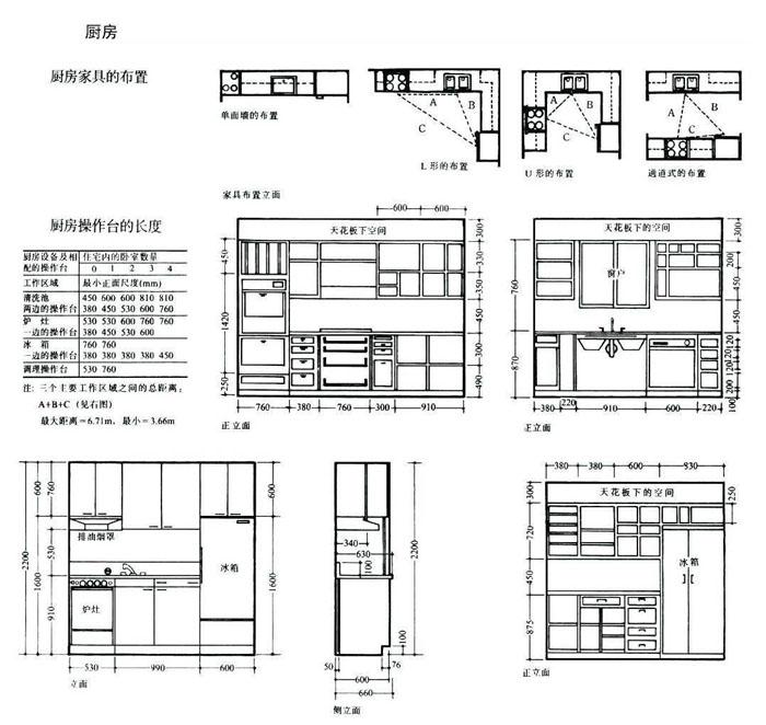 常用厨房设计尺寸图表3