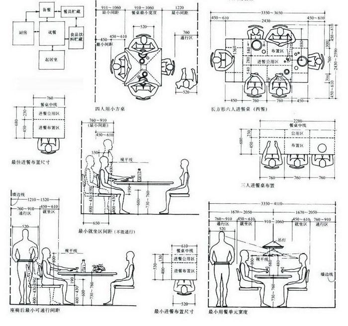 常用餐厅设计尺寸图表2