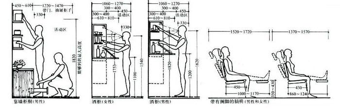 室内设计各项尺寸结合人体工程学