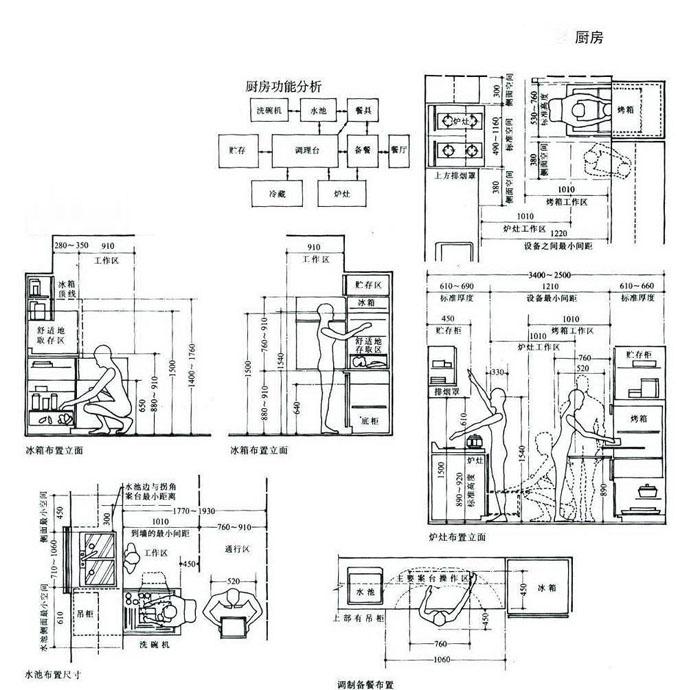 室内设计中的常用尺寸