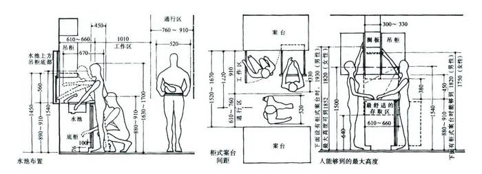 常用厨房设计尺寸图表2